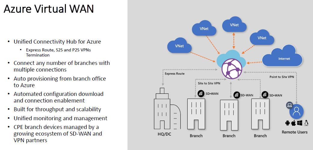 Azure-Virtual-WAN