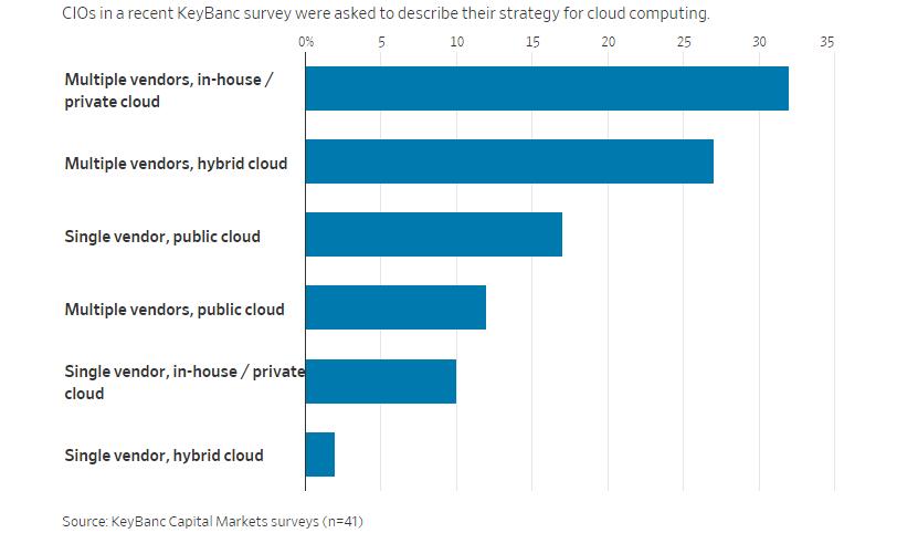 cloud-vendors