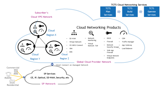 tcts-cloud-services-1